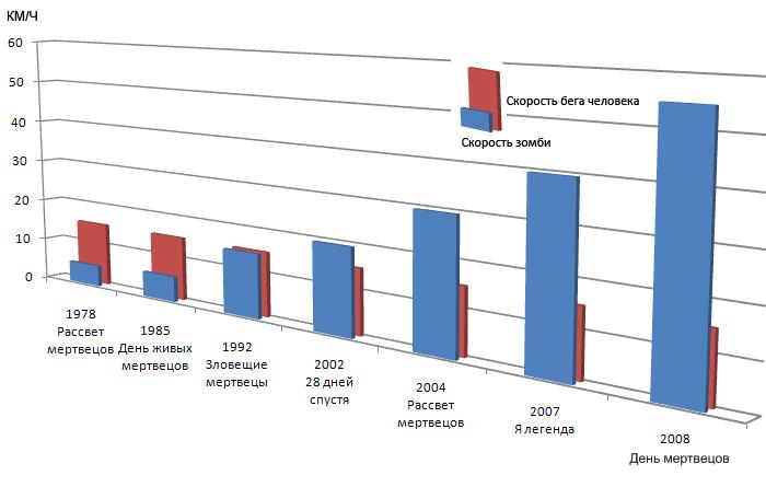 Проблема нелинейного возрастания скорости зомби